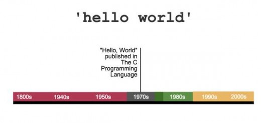 程序员,你知道 Hello World 的历史么?