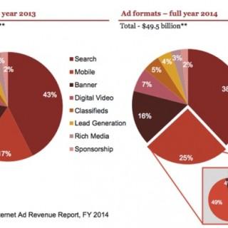 IAB报告:美国移动广告首次超过横幅广告
