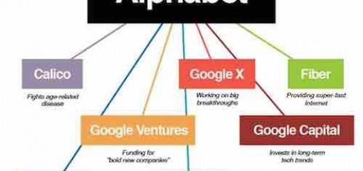 为了伺候华尔街的大爷 Google给自己建了个母公司Alphabet