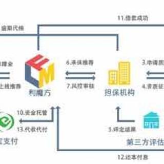 """互联网金融竞争加剧 利魔方严筑风控""""防火墙"""""""